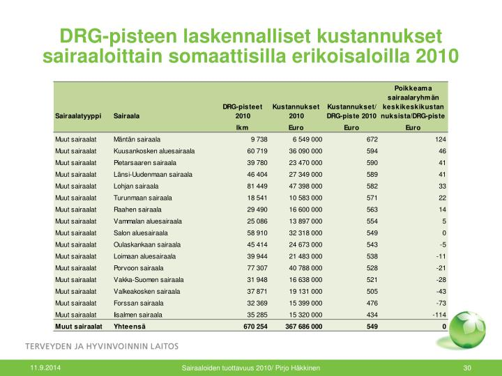 DRG-pisteen laskennalliset kustannukset sairaaloittain somaattisilla erikoisaloilla 2010
