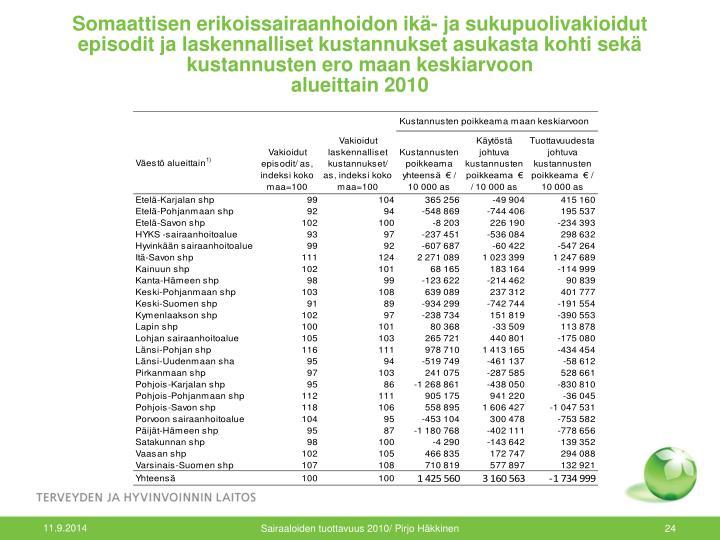 Somaattisen erikoissairaanhoidon ikä- ja sukupuolivakioidut episodit ja laskennalliset kustannukset asukasta kohti sekä kustannusten ero maan keskiarvoon