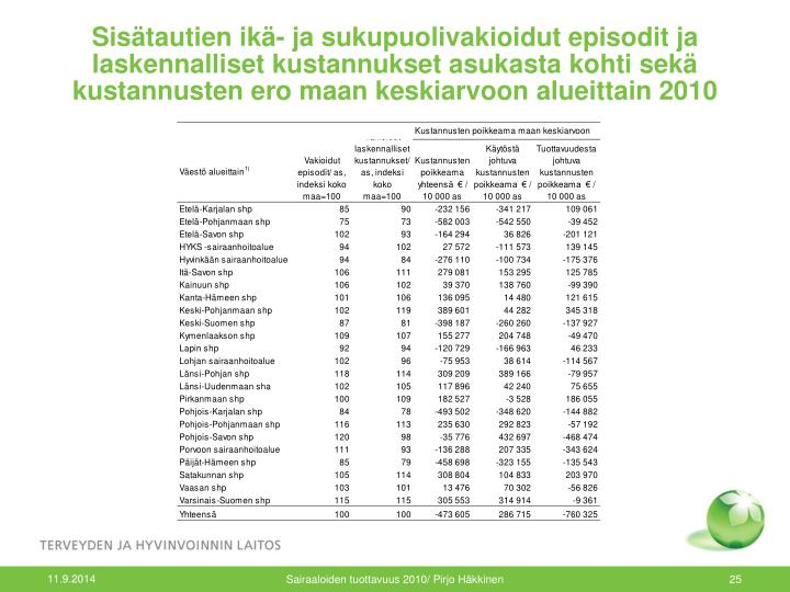 Sisätautien ikä- ja sukupuolivakioidut episodit ja laskennalliset kustannukset asukasta kohti sekä kustannusten ero maan keskiarvoon alueittain 2010
