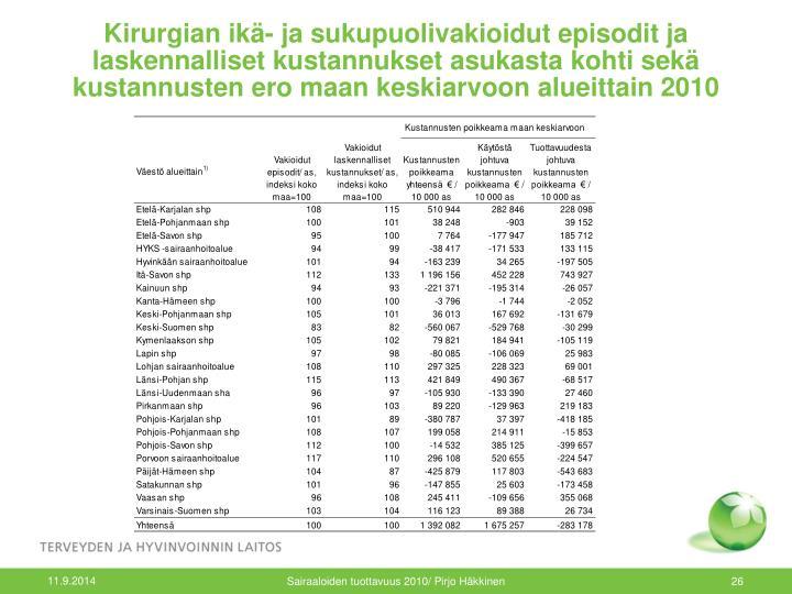 Kirurgian ikä- ja sukupuolivakioidut episodit ja laskennalliset kustannukset asukasta kohti sekä kustannusten ero maan keskiarvoon alueittain 2010