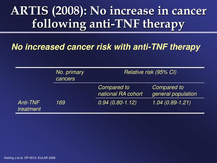 ARTIS (2008): No increase in cancer following anti-TNF therapy