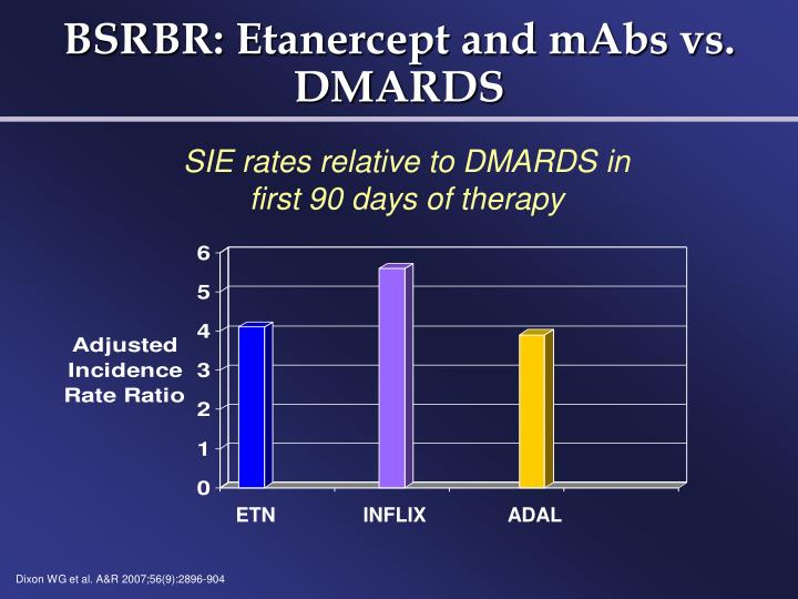 SIE rates relative to DMARDS in first 90 days of therapy