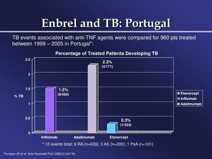 Enbrel and TB: Portugal