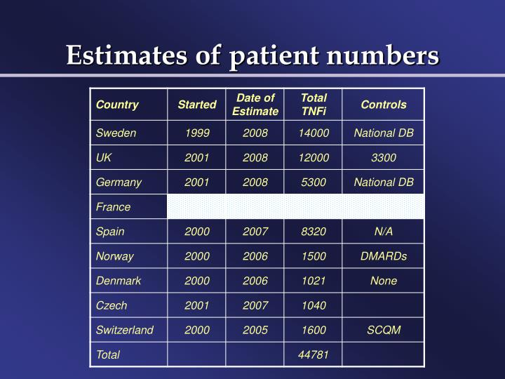 Estimates of patient numbers