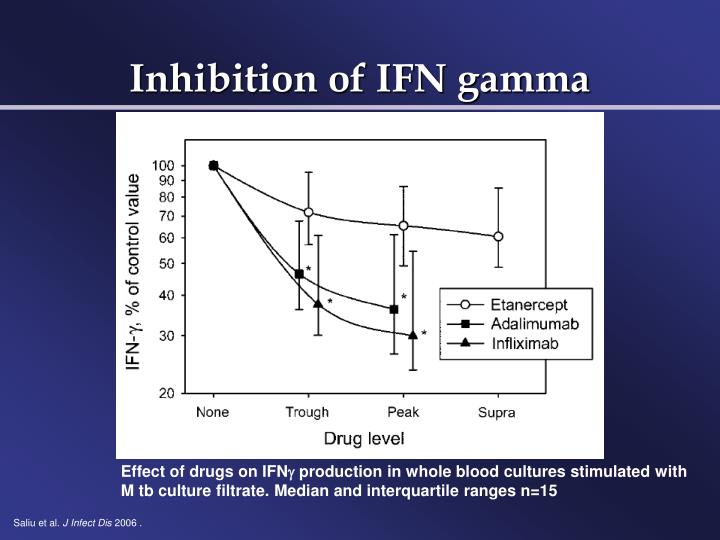Inhibition of IFN gamma