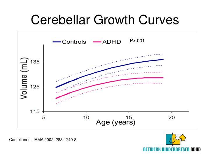 Cerebellar Growth Curves