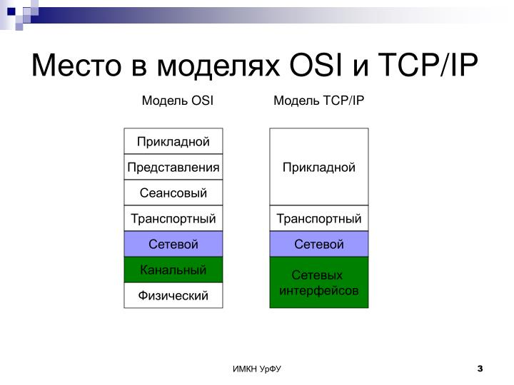 Osi tcp ip