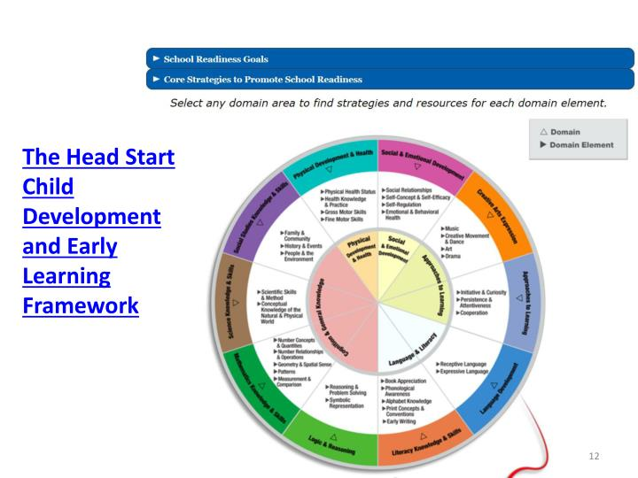 The Head Start Child Development and Early Learning Framework