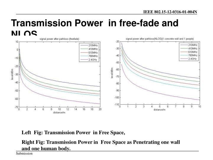 Transmission Power  in free-fade and NLOS