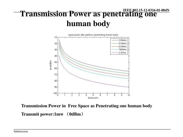 Transmission Power as penetrating one human body