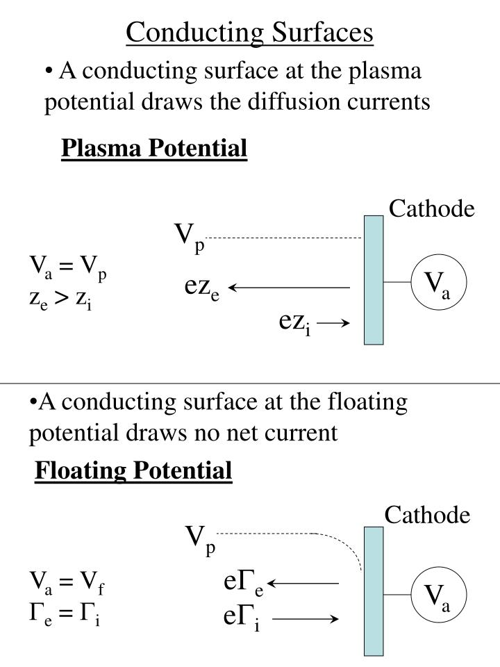Conducting Surfaces