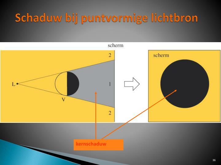 Schaduw bij puntvormige lichtbron