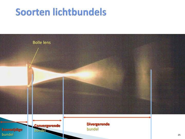 Soorten lichtbundels