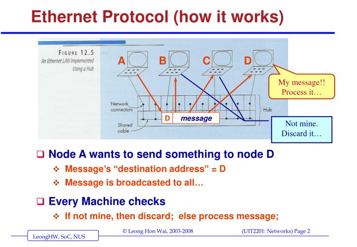 Ethernet protocol how it works