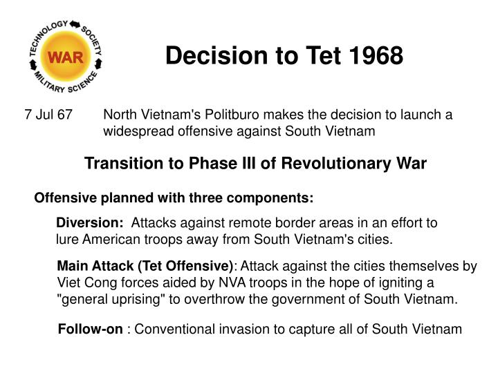 Decision to Tet 1968
