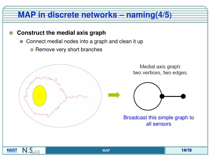 MAP in discrete networks – naming(4/5