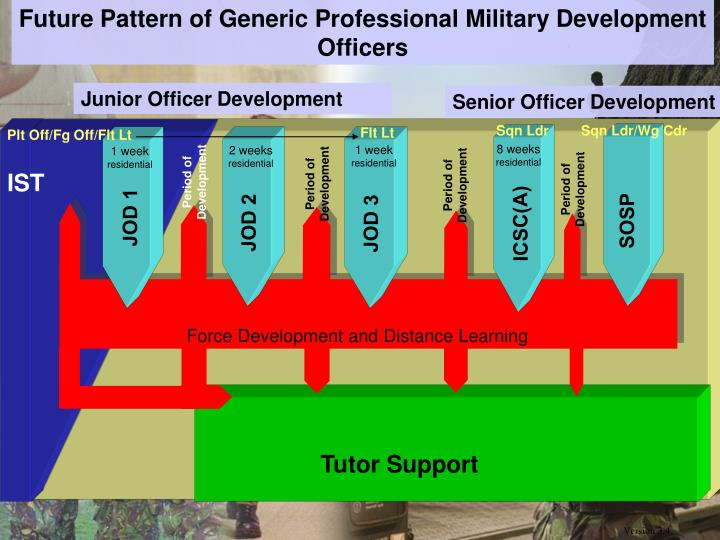 Future Pattern of Generic Professional Military Development