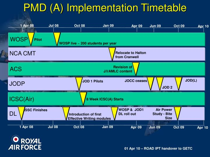 PMD (A) Implementation Timetable