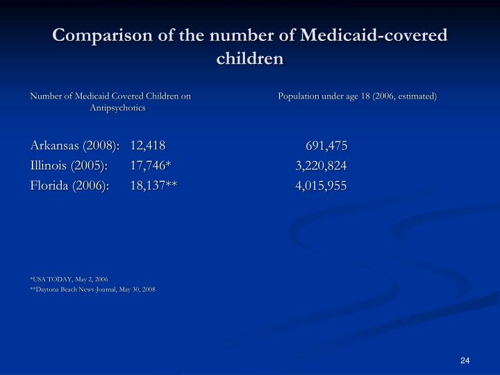 Comparison of the number of Medicaid-covered children