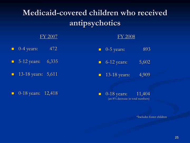 Medicaid-covered children who received antipsychotics
