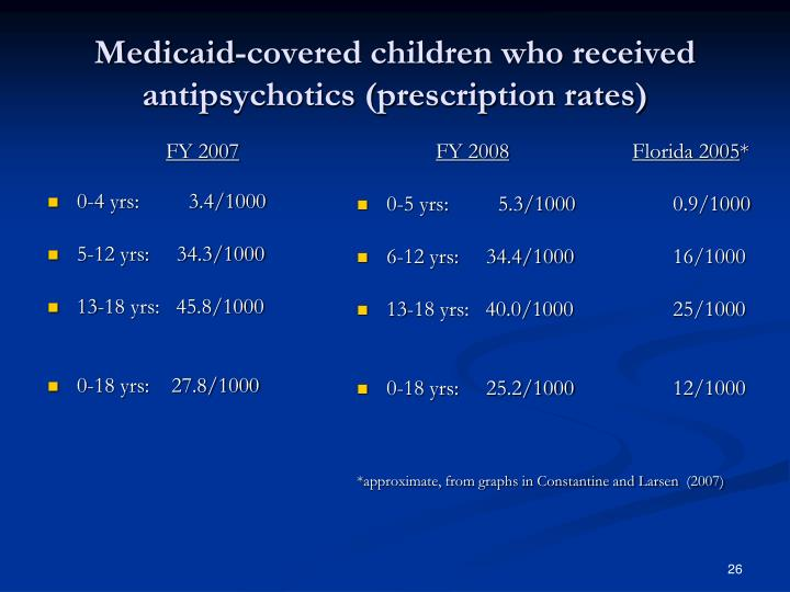 Medicaid-covered children who received antipsychotics (prescription rates)