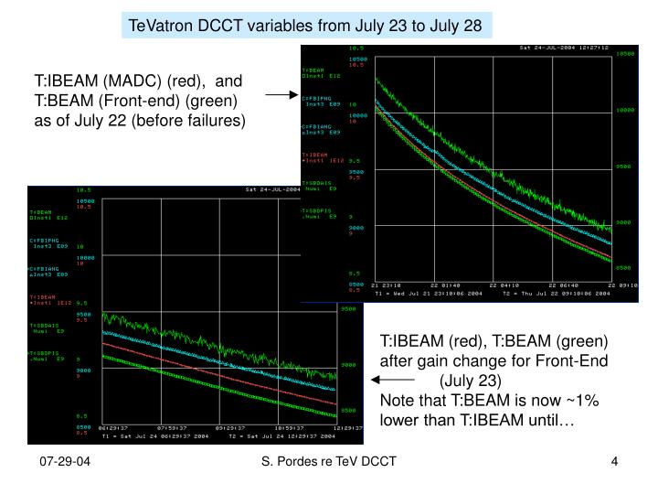TeVatron DCCT variables from July 23 to July 28