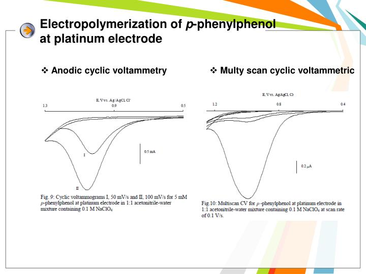 Electropolymerization of