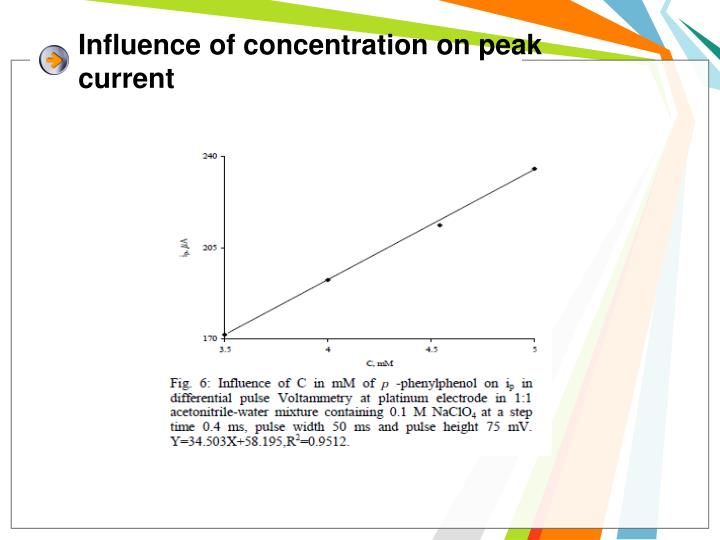 Influence of concentration on peak current