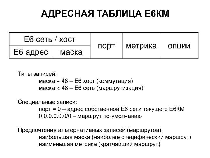 АДРЕСНАЯ ТАБЛИЦА Е6КМ