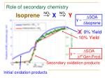 role of secondary chemistry1