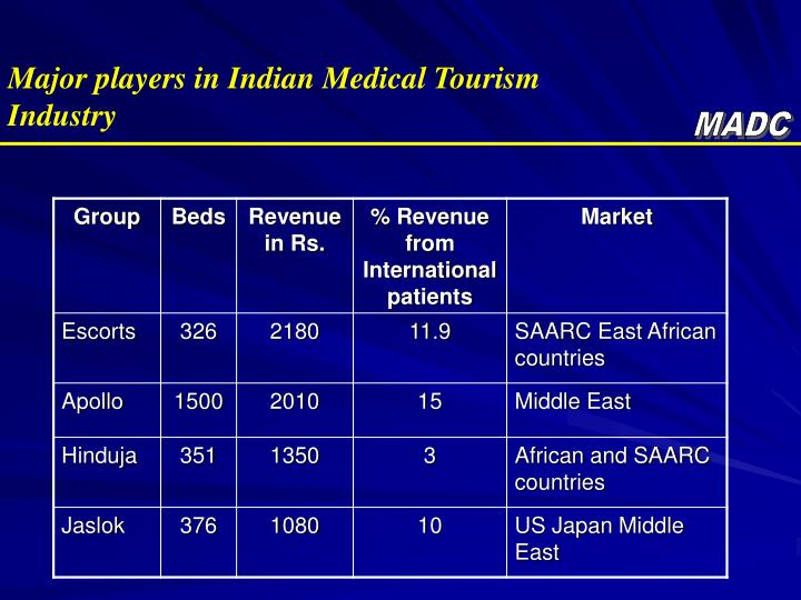 Major players in Indian Medical Tourism  Industry
