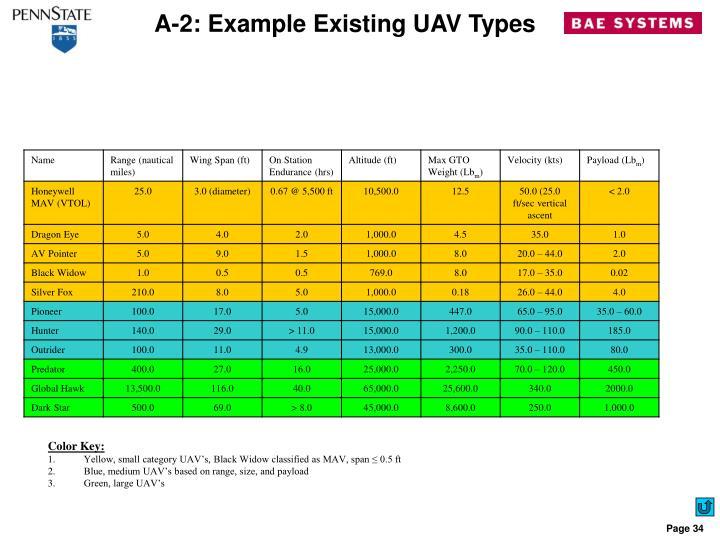 A-2: Example Existing UAV Types