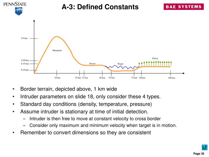 A-3: Defined Constants
