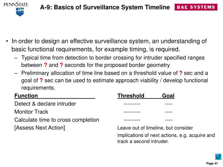 A-9: Basics of Surveillance System Timeline