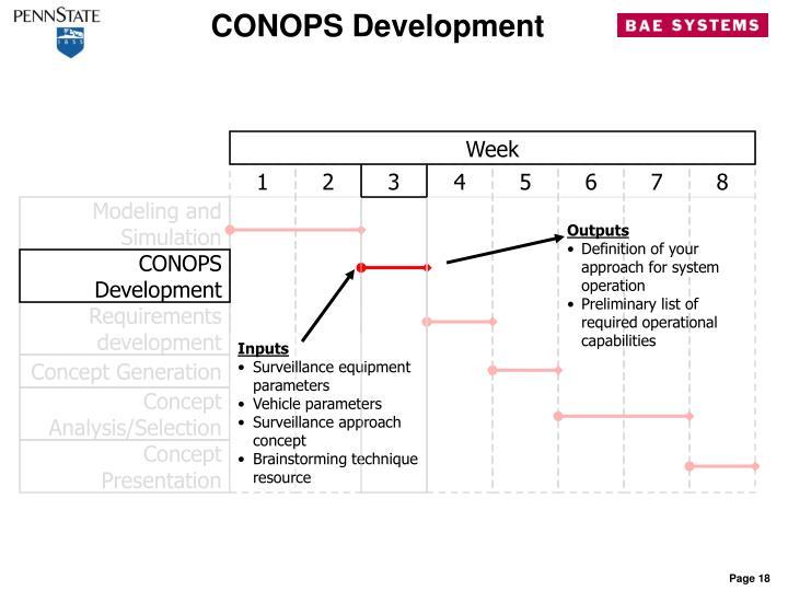 CONOPS Development