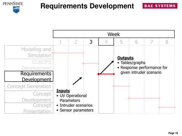 Requirements Development