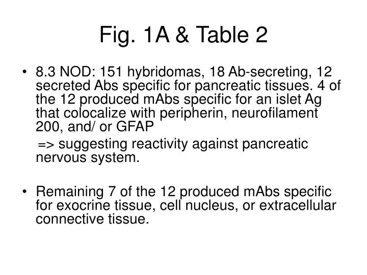 Fig. 1A & Table 2