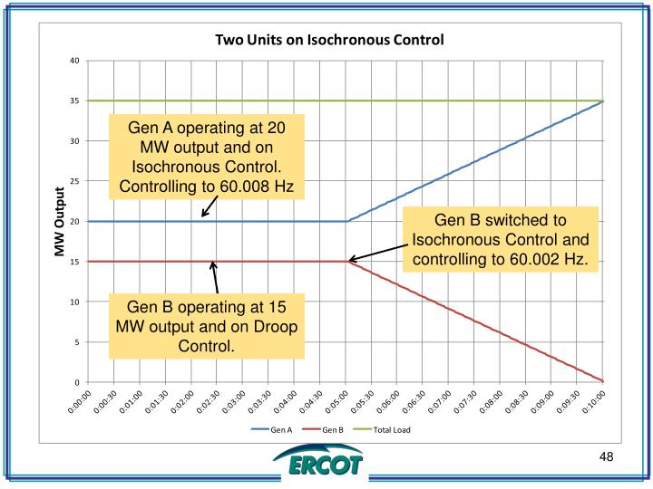 Gen A operating at 20 MW output and on Isochronous Control.  Controlling to 60.008 Hz