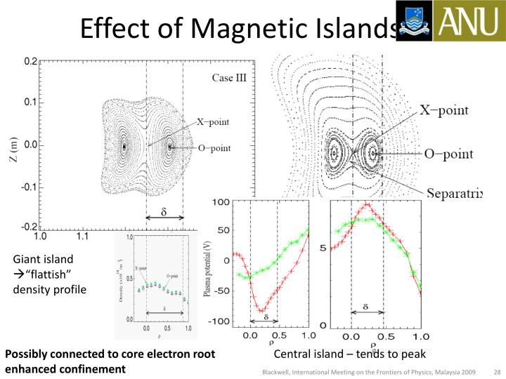 Effect of Magnetic Islands