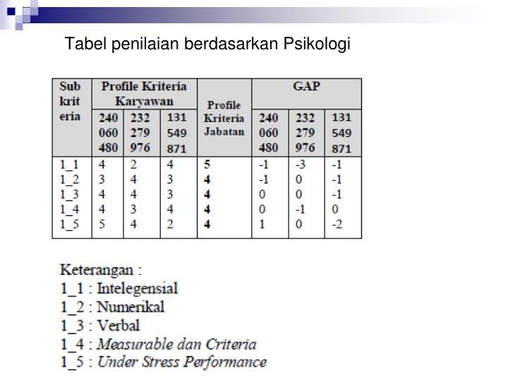 Tabel penilaian berdasarkan Psikologi