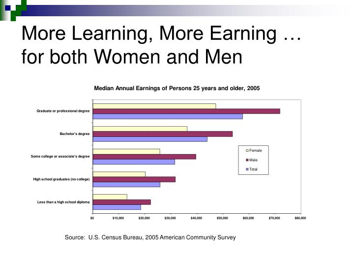 More Learning, More Earning …
