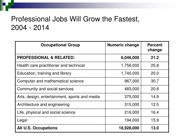 Professional Jobs Will Grow the Fastest,