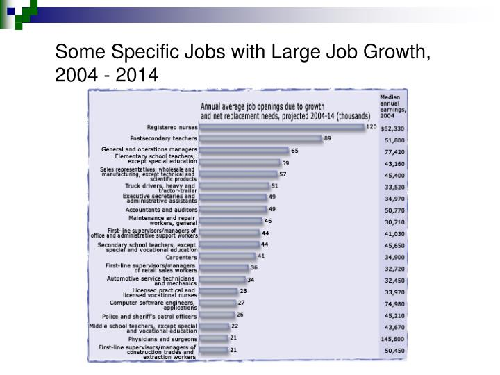 Some Specific Jobs with Large Job Growth, 2004 - 2014