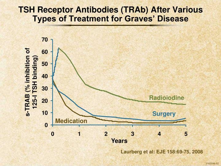 TSH Receptor Antibodies (TRAb) After Various