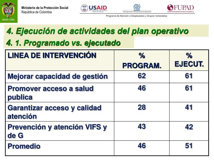 4. Ejecución de actividades del plan operativo