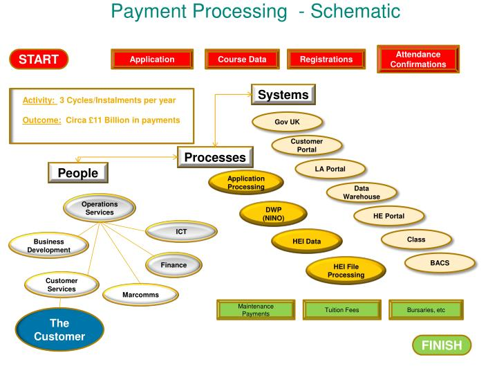 Payment Processing  - Schematic