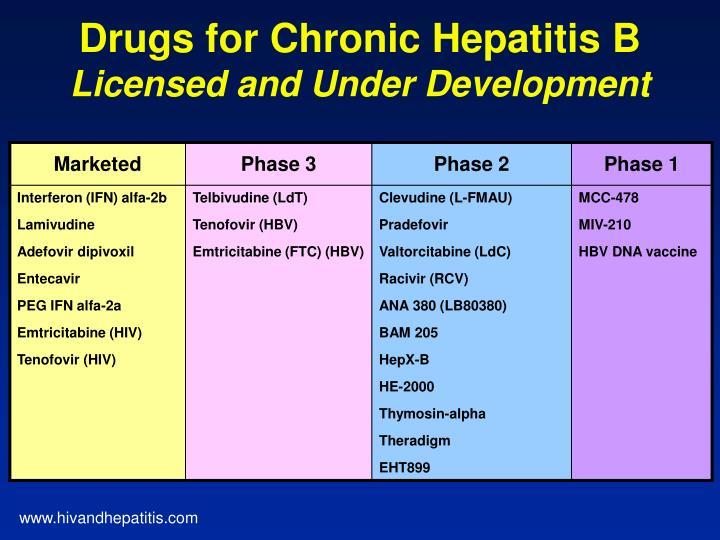 Drugs for Chronic Hepatitis B