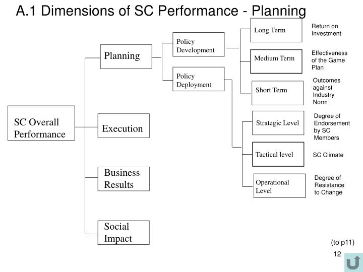 A.1 Dimensions of SC Performance - Planning