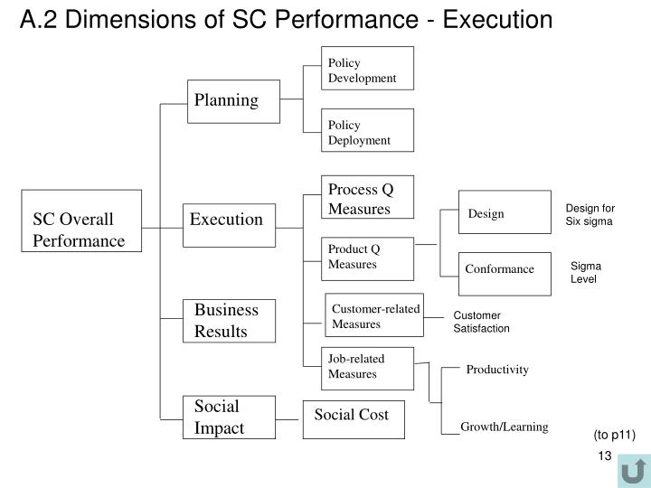 A.2 Dimensions of SC Performance - Execution