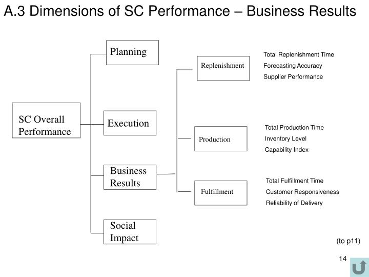 A.3 Dimensions of SC Performance – Business Results